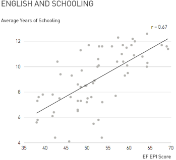 English and Schooling