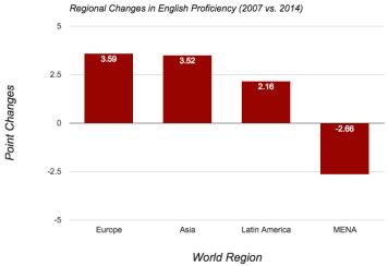 Regional averages